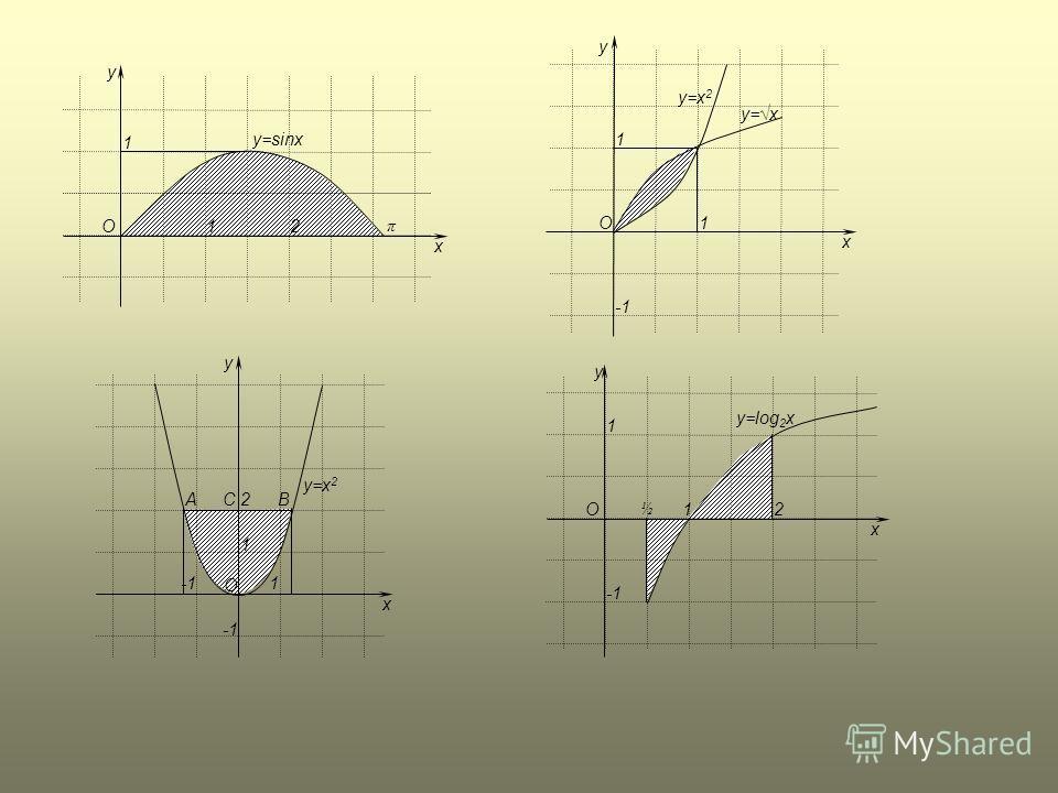 x y O21 1 y=sinx π x y O y=x 1 1 y=x 2 y O x 1 1 2ACB y O x 21 1 y=log 2 x ½
