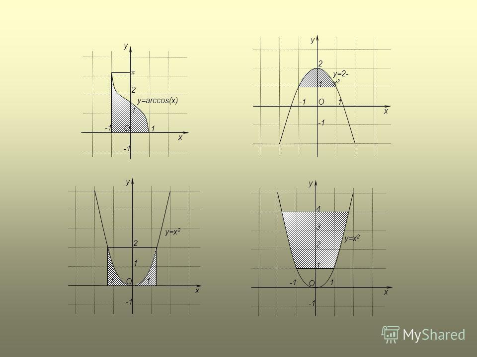 y O x y=arccos(x) 1 1 2 π y O x y=x 2 1 1 2 y O x y=2- x 2 1 1 2 y O x y=x 2 1 1 2 3 4