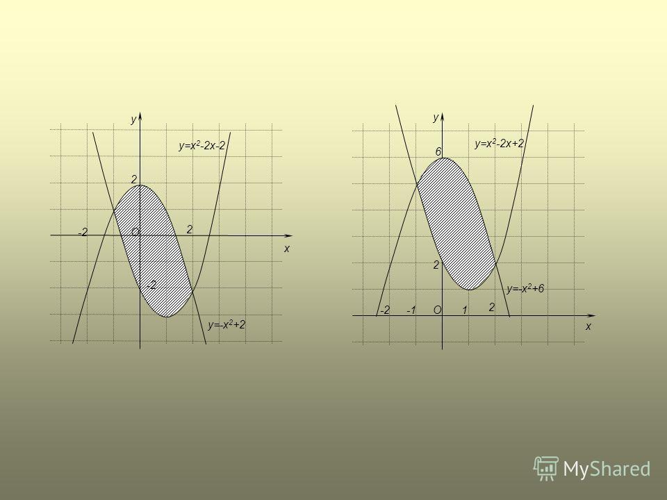 x y O 2 2 -2 y=x 2 -2x-2 y=-x 2 +2 y O 6 2 -2 2 x y=x 2 -2x+2 y=-x 2 +6 1