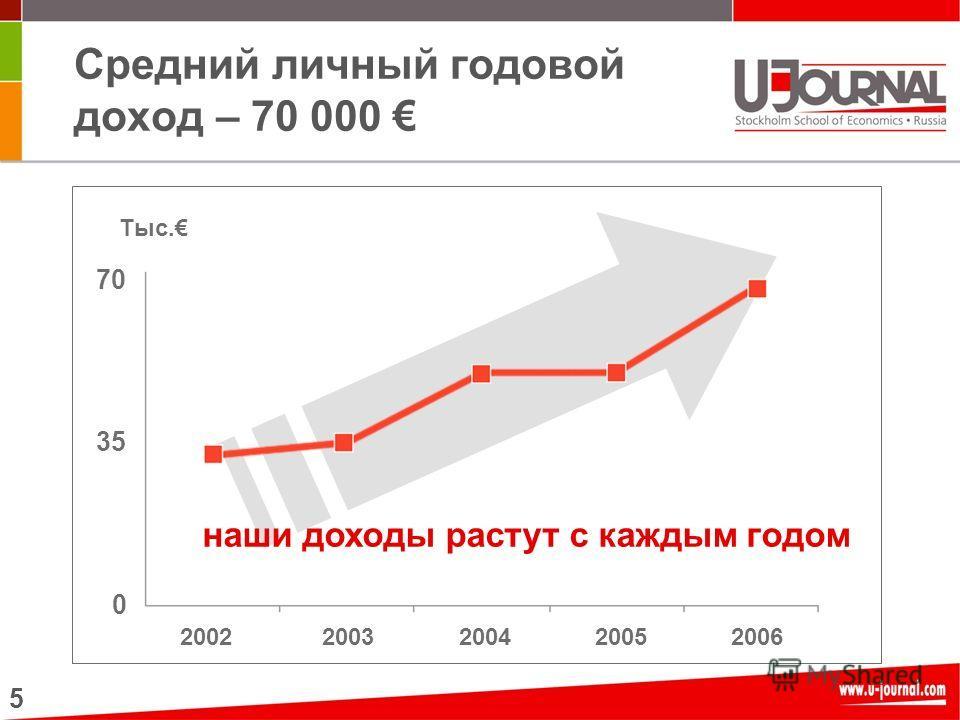 5 Средний личный годовой доход – 70 000 20022003200420052006 0 70 35 Тыс. наши доходы растут с каждым годом