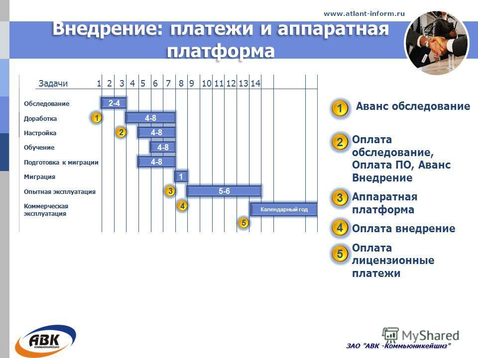 Внедрение: платежи и аппаратная платформа ЗАО АВК -Коммьюникейшнз www.atlant-inform.ru 1 5 4 3 2 Аванс обследование Оплата обследование, Оплата ПО, Аванс Внедрение Аппаратная платформа Оплата внедрение Оплата лицензионные платежи