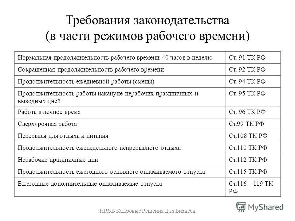 Требования законодательства (в части режимов рабочего времени) Нормальная продолжительность рабочего времени 40 часов в неделюСт. 91 ТК РФ Сокращенная продолжительность рабочего времениСт. 92 ТК РФ Продолжительность ежедневной работы (смены)Ст. 94 ТК