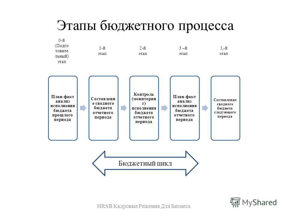 Этапы бюджетного процесса HRSB Кадровые Решения Для Бизнеса План-факт анализ исполнения бюджета прошлого периода Составлени е сводного бюджета отчетного периода Контроль (мониторин г) исполнения бюджета отчетного периода План-факт анализ исполнения б