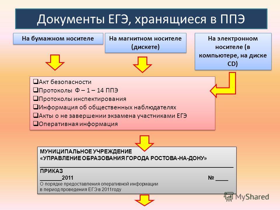 Документы ЕГЭ, хранящиеся в ППЭ На бумажном носителе На магнитном носителе (дискете) На электронном носителе (в компьютере, на диске СD) Акт безопасности Протоколы Ф – 1 – 14 ППЭ Протоколы инспектирования Информация об общественных наблюдателях Акты
