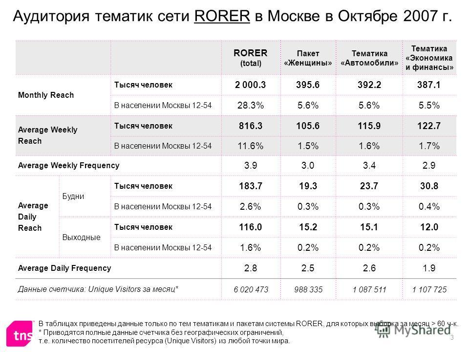 3 Аудитория тематик сети RORER в Москве в Октябре 2007 г. RORER (total) Пакет «Женщины» Тематика «Автомобили» Тематика «Экономика и финансы» Monthly Reach Тысяч человек 2 000.3395.6392.2387.1 В населении Москвы 12-54 28.3%5.6% 5.5% Average Weekly Rea