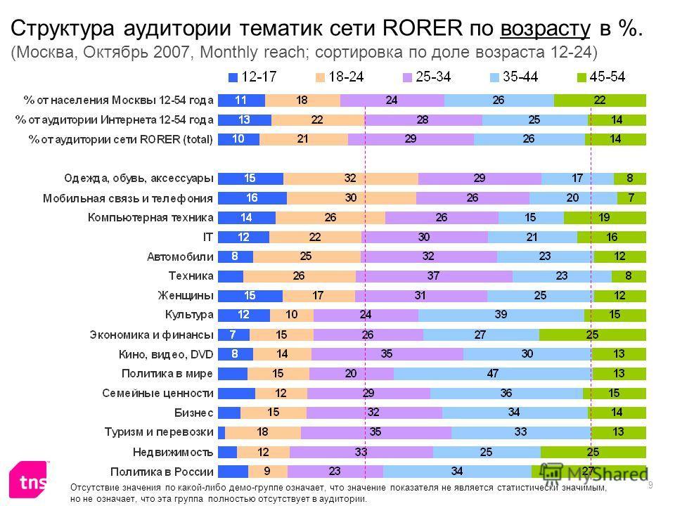 9 Структура аудитории тематик сети RORER по возрасту в %. (Москва, Октябрь 2007, Monthly reach; сортировка по доле возраста 12-24) Отсутствие значения по какой-либо демо-группе означает, что значение показателя не является статистически значимым, но