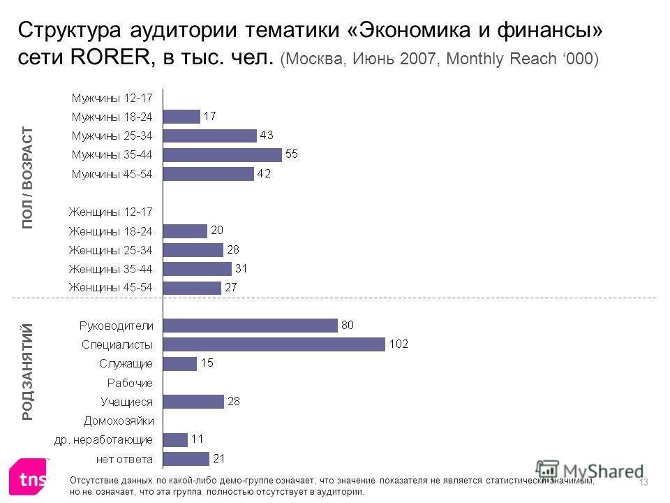 13 Структура аудитории тематики «Экономика и финансы» сети RORER, в тыс. чел. (Москва, Июнь 2007, Monthly Reach 000) ПОЛ / ВОЗРАСТ РОД ЗАНЯТИЙ Отсутствие данных по какой-либо демо-группе означает, что значение показателя не является статистически зна