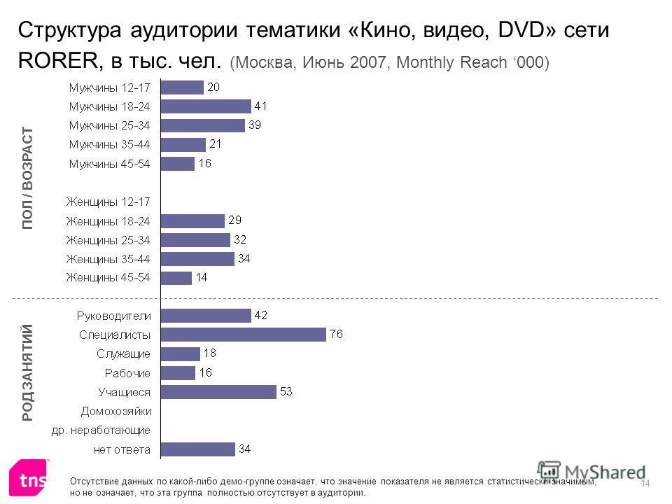 14 Структура аудитории тематики «Кино, видео, DVD» сети RORER, в тыс. чел. (Москва, Июнь 2007, Monthly Reach 000) ПОЛ / ВОЗРАСТ РОД ЗАНЯТИЙ Отсутствие данных по какой-либо демо-группе означает, что значение показателя не является статистически значим