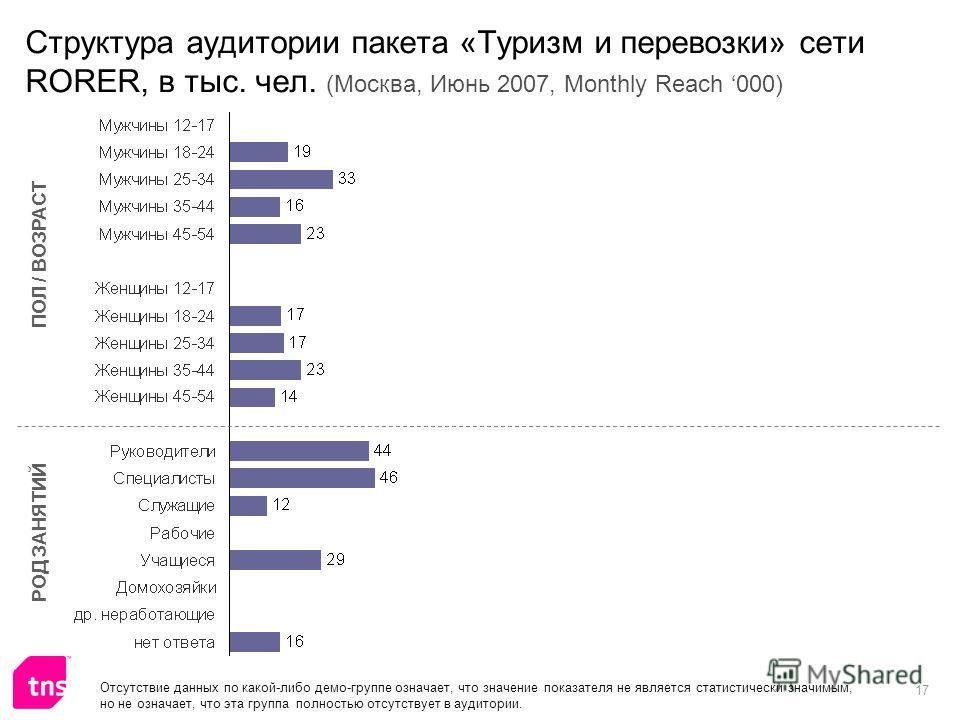17 Структура аудитории пакета «Туризм и перевозки» сети RORER, в тыс. чел. (Москва, Июнь 2007, Monthly Reach 000) ПОЛ / ВОЗРАСТ РОД ЗАНЯТИЙ Отсутствие данных по какой-либо демо-группе означает, что значение показателя не является статистически значим