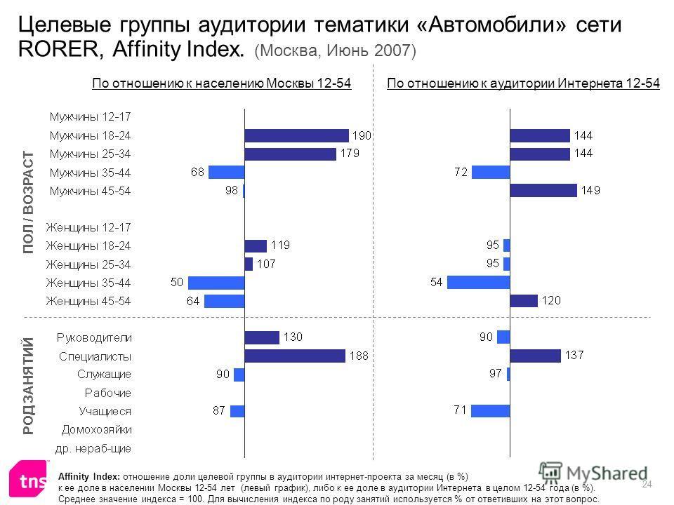 24 Целевые группы аудитории тематики «Автомобили» сети RORER, Affinity Index. (Москва, Июнь 2007) Affinity Index: отношение доли целевой группы в аудитории интернет-проекта за месяц (в %) к ее доле в населении Москвы 12-54 лет (левый график), либо к