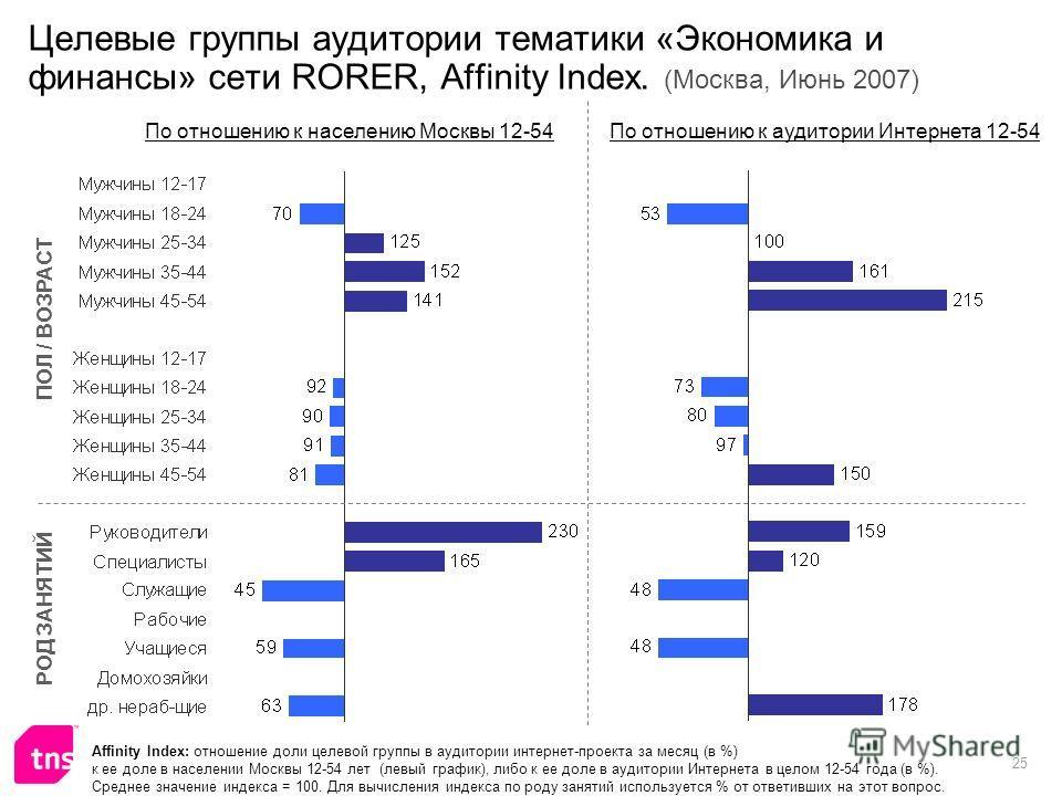 25 Целевые группы аудитории тематики «Экономика и финансы» сети RORER, Affinity Index. (Москва, Июнь 2007) Affinity Index: отношение доли целевой группы в аудитории интернет-проекта за месяц (в %) к ее доле в населении Москвы 12-54 лет (левый график)