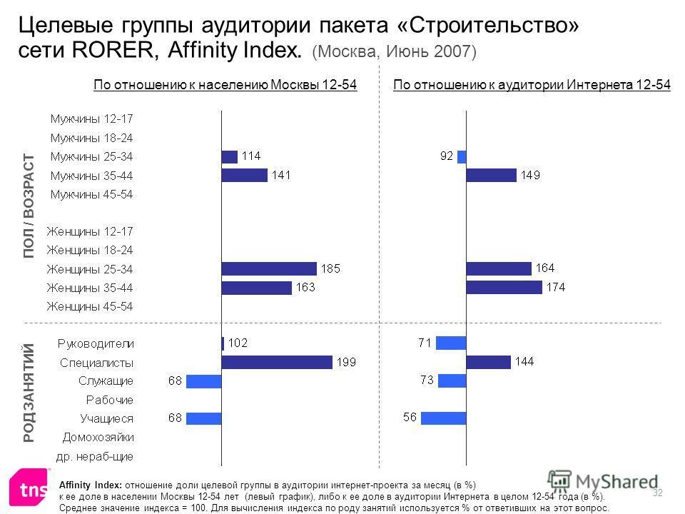 32 Целевые группы аудитории пакета «Строительство» сети RORER, Affinity Index. (Москва, Июнь 2007) Affinity Index: отношение доли целевой группы в аудитории интернет-проекта за месяц (в %) к ее доле в населении Москвы 12-54 лет (левый график), либо к