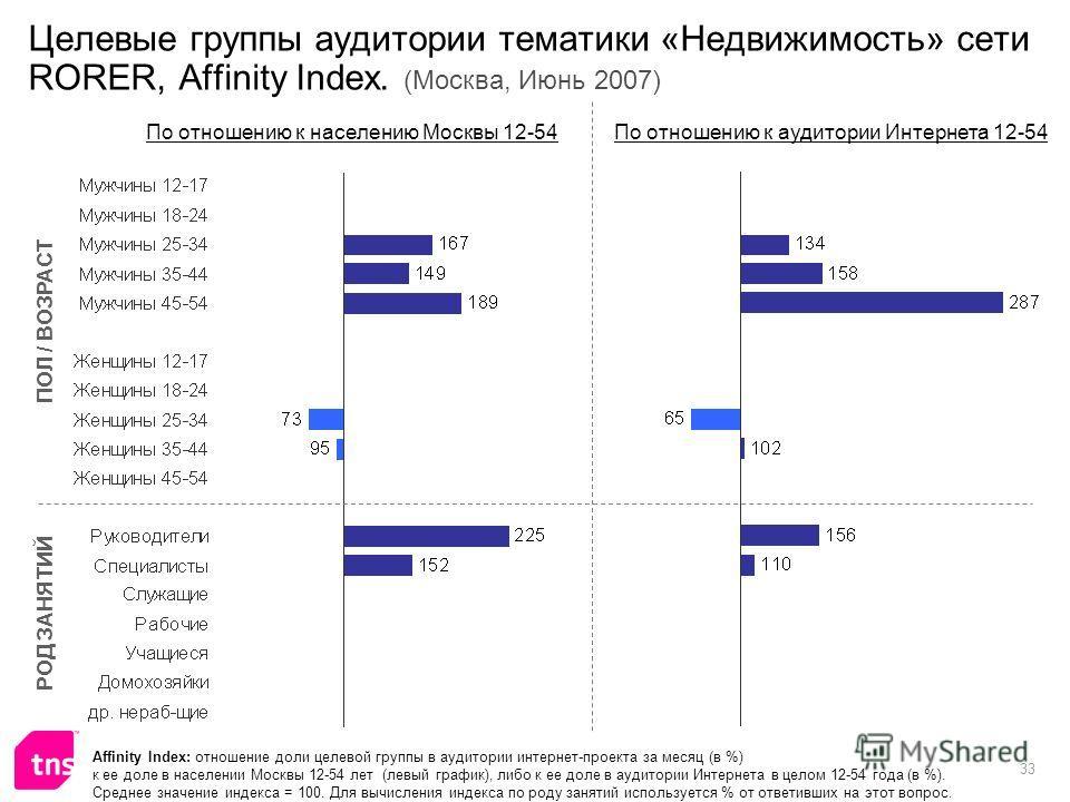 33 Целевые группы аудитории тематики «Недвижимость» сети RORER, Affinity Index. (Москва, Июнь 2007) Affinity Index: отношение доли целевой группы в аудитории интернет-проекта за месяц (в %) к ее доле в населении Москвы 12-54 лет (левый график), либо