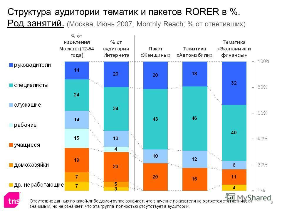 8 Структура аудитории тематик и пакетов RORER в %. Род занятий. (Москва, Июнь 2007, Monthly Reach; % от ответивших) Отсутствие данных по какой-либо демо-группе означает, что значение показателя не является статистически значимым, но не означает, что