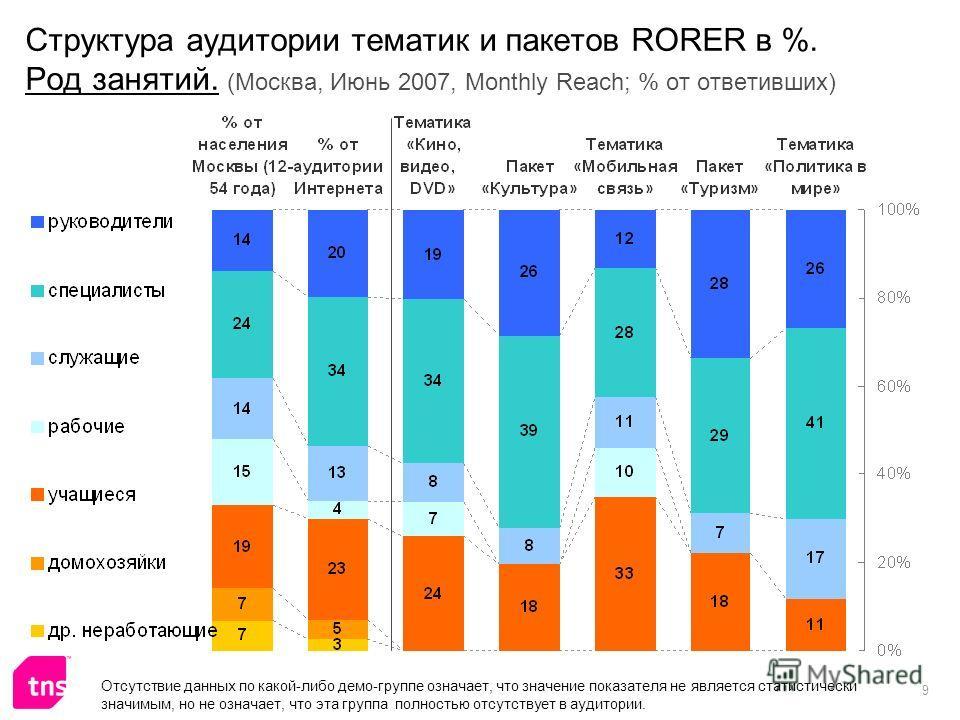 9 Структура аудитории тематик и пакетов RORER в %. Род занятий. (Москва, Июнь 2007, Monthly Reach; % от ответивших) Отсутствие данных по какой-либо демо-группе означает, что значение показателя не является статистически значимым, но не означает, что