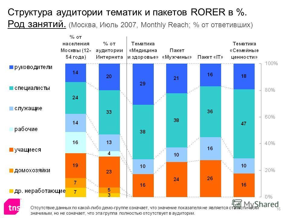 16 Структура аудитории тематик и пакетов RORER в %. Род занятий. (Москва, Июль 2007, Monthly Reach; % от ответивших) Отсутствие данных по какой-либо демо-группе означает, что значение показателя не является статистически значимым, но не означает, что