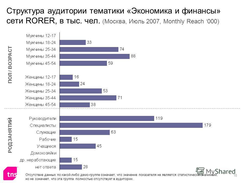 18 Структура аудитории тематики «Экономика и финансы» сети RORER, в тыс. чел. (Москва, Июль 2007, Monthly Reach 000) ПОЛ / ВОЗРАСТ РОД ЗАНЯТИЙ Отсутствие данных по какой-либо демо-группе означает, что значение показателя не является статистически зна