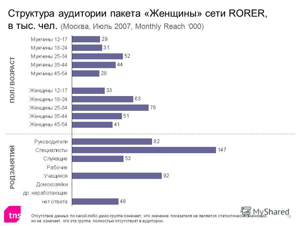 19 Структура аудитории пакета «Женщины» сети RORER, в тыс. чел. (Москва, Июль 2007, Monthly Reach 000) ПОЛ / ВОЗРАСТ РОД ЗАНЯТИЙ Отсутствие данных по какой-либо демо-группе означает, что значение показателя не является статистически значимым, но не о