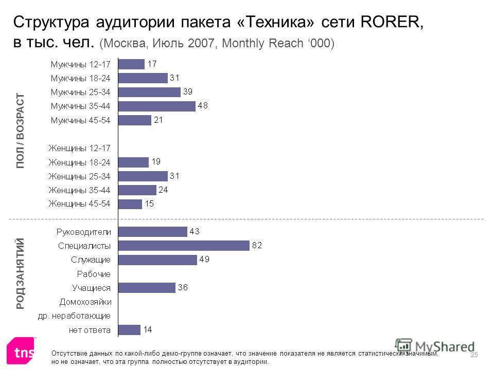 25 Структура аудитории пакета «Техника» сети RORER, в тыс. чел. (Москва, Июль 2007, Monthly Reach 000) ПОЛ / ВОЗРАСТ РОД ЗАНЯТИЙ Отсутствие данных по какой-либо демо-группе означает, что значение показателя не является статистически значимым, но не о