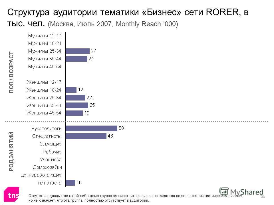 35 Структура аудитории тематики «Бизнес» сети RORER, в тыс. чел. (Москва, Июль 2007, Monthly Reach 000) ПОЛ / ВОЗРАСТ РОД ЗАНЯТИЙ Отсутствие данных по какой-либо демо-группе означает, что значение показателя не является статистически значимым, но не