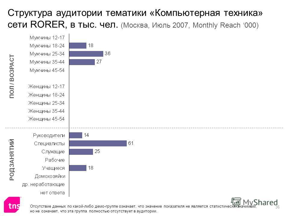 36 Структура аудитории тематики «Компьютерная техника» сети RORER, в тыс. чел. (Москва, Июль 2007, Monthly Reach 000) ПОЛ / ВОЗРАСТ РОД ЗАНЯТИЙ Отсутствие данных по какой-либо демо-группе означает, что значение показателя не является статистически зн