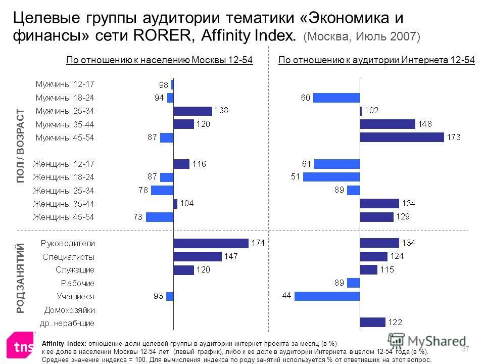 37 Целевые группы аудитории тематики «Экономика и финансы» сети RORER, Affinity Index. (Москва, Июль 2007) Affinity Index: отношение доли целевой группы в аудитории интернет-проекта за месяц (в %) к ее доле в населении Москвы 12-54 лет (левый график)