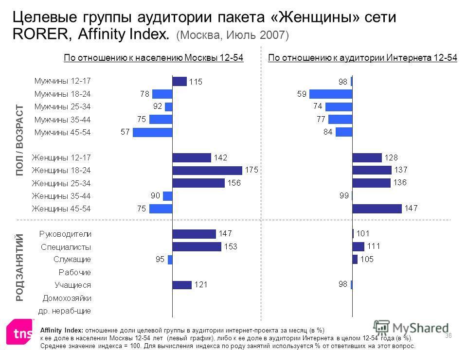 38 Целевые группы аудитории пакета «Женщины» сети RORER, Affinity Index. (Москва, Июль 2007) Affinity Index: отношение доли целевой группы в аудитории интернет-проекта за месяц (в %) к ее доле в населении Москвы 12-54 лет (левый график), либо к ее до