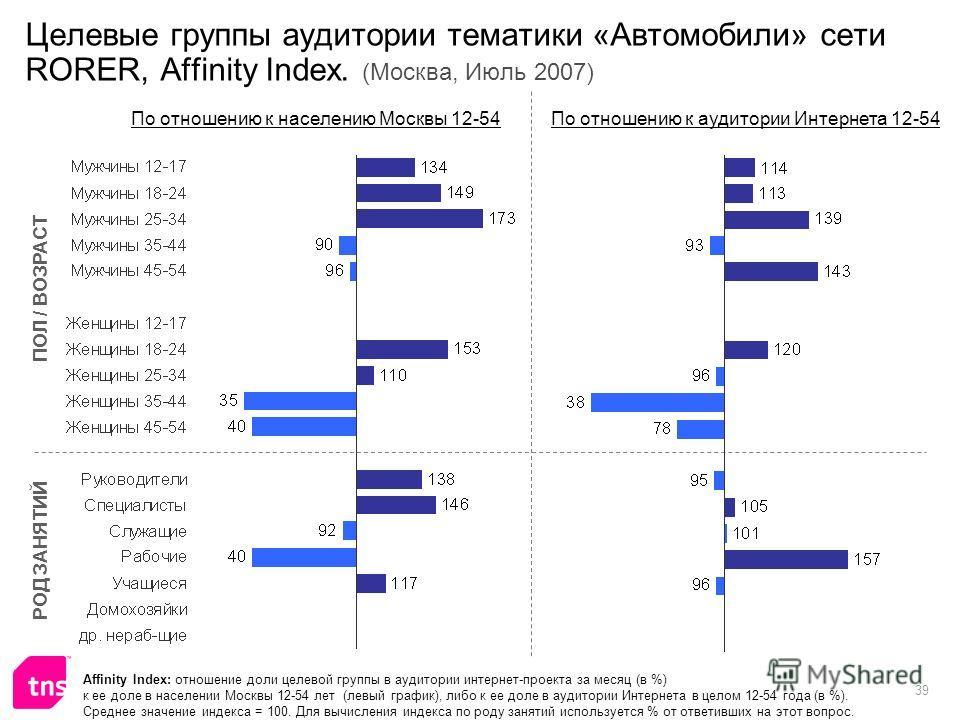 39 Целевые группы аудитории тематики «Автомобили» сети RORER, Affinity Index. (Москва, Июль 2007) Affinity Index: отношение доли целевой группы в аудитории интернет-проекта за месяц (в %) к ее доле в населении Москвы 12-54 лет (левый график), либо к