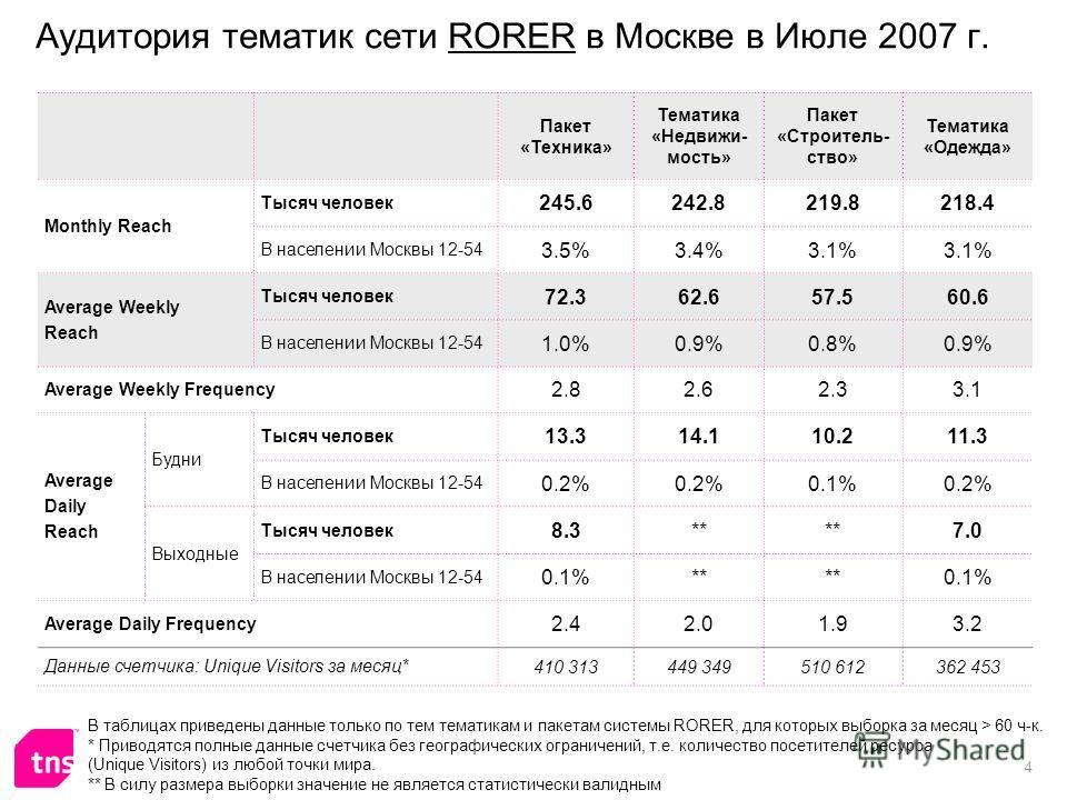4 Аудитория тематик сети RORER в Москве в Июле 2007 г. Пакет «Техника» Тематика «Недвижи- мость» Пакет «Строитель- ство» Тематика «Одежда» Monthly Reach Тысяч человек 245.6242.8219.8218.4 В населении Москвы 12-54 3.5%3.4%3.1% Average Weekly Reach Тыс
