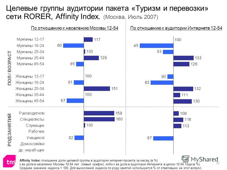 42 Целевые группы аудитории пакета «Туризм и перевозки» сети RORER, Affinity Index. (Москва, Июль 2007) Affinity Index: отношение доли целевой группы в аудитории интернет-проекта за месяц (в %) к ее доле в населении Москвы 12-54 лет (левый график), л