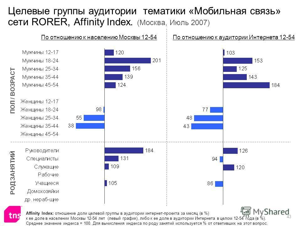 43 Целевые группы аудитории тематики «Мобильная связь» сети RORER, Affinity Index. (Москва, Июль 2007) Affinity Index: отношение доли целевой группы в аудитории интернет-проекта за месяц (в %) к ее доле в населении Москвы 12-54 лет (левый график), ли