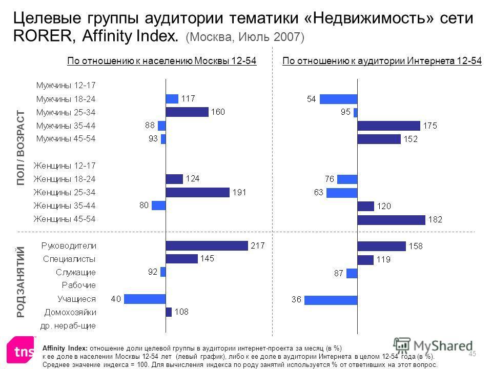 45 Целевые группы аудитории тематики «Недвижимость» сети RORER, Affinity Index. (Москва, Июль 2007) Affinity Index: отношение доли целевой группы в аудитории интернет-проекта за месяц (в %) к ее доле в населении Москвы 12-54 лет (левый график), либо