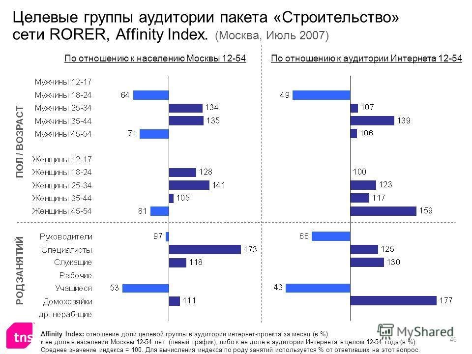 46 Целевые группы аудитории пакета «Строительство» сети RORER, Affinity Index. (Москва, Июль 2007) Affinity Index: отношение доли целевой группы в аудитории интернет-проекта за месяц (в %) к ее доле в населении Москвы 12-54 лет (левый график), либо к