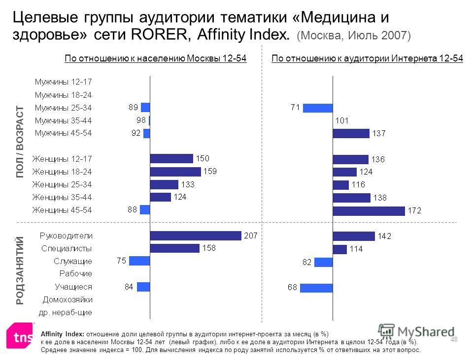 48 Целевые группы аудитории тематики «Медицина и здоровье» сети RORER, Affinity Index. (Москва, Июль 2007) Affinity Index: отношение доли целевой группы в аудитории интернет-проекта за месяц (в %) к ее доле в населении Москвы 12-54 лет (левый график)