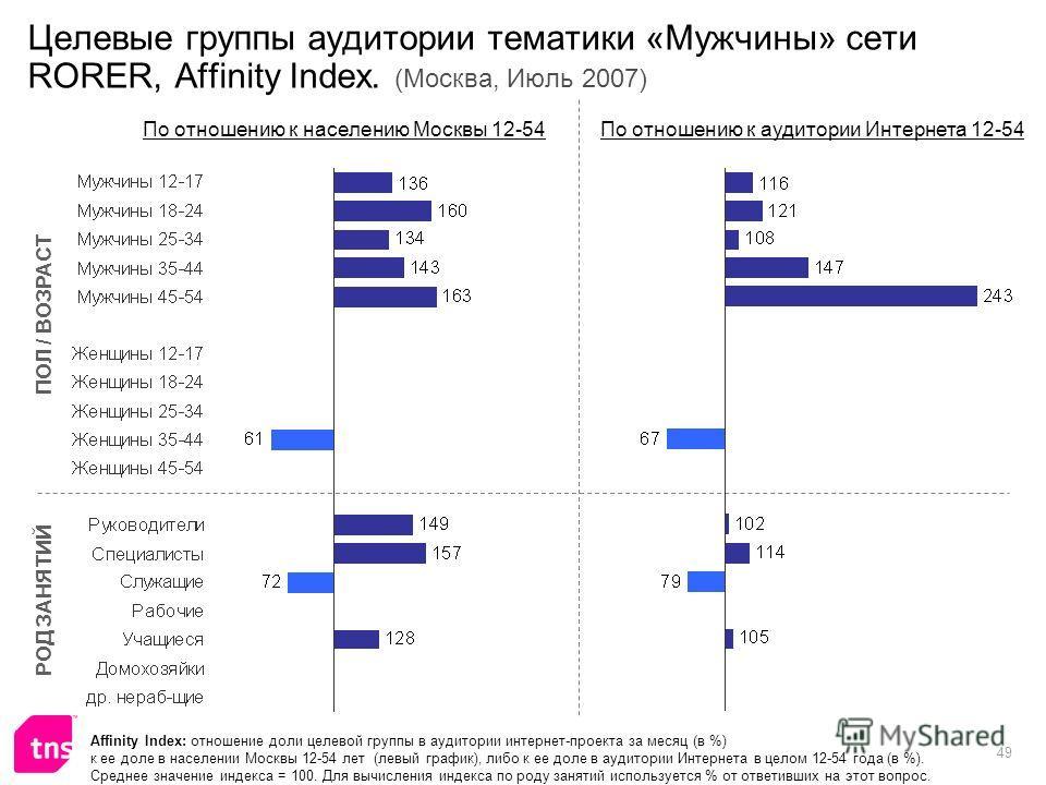 49 Целевые группы аудитории тематики «Мужчины» сети RORER, Affinity Index. (Москва, Июль 2007) Affinity Index: отношение доли целевой группы в аудитории интернет-проекта за месяц (в %) к ее доле в населении Москвы 12-54 лет (левый график), либо к ее