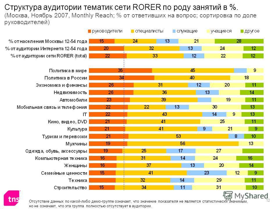 12 Структура аудитории тематик сети RORER по роду занятий в %. (Москва, Ноябрь 2007, Monthly Reach; % от ответивших на вопрос; сортировка по доле руководителей) Отсутствие данных по какой-либо демо-группе означает, что значение показателя не является