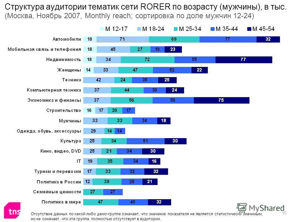 15 Структура аудитории тематик сети RORER по возрасту (мужчины), в тыс. (Москва, Ноябрь 2007, Monthly reach; сортировка по доле мужчин 12-24) Отсутствие данных по какой-либо демо-группе означает, что значение показателя не является статистически знач