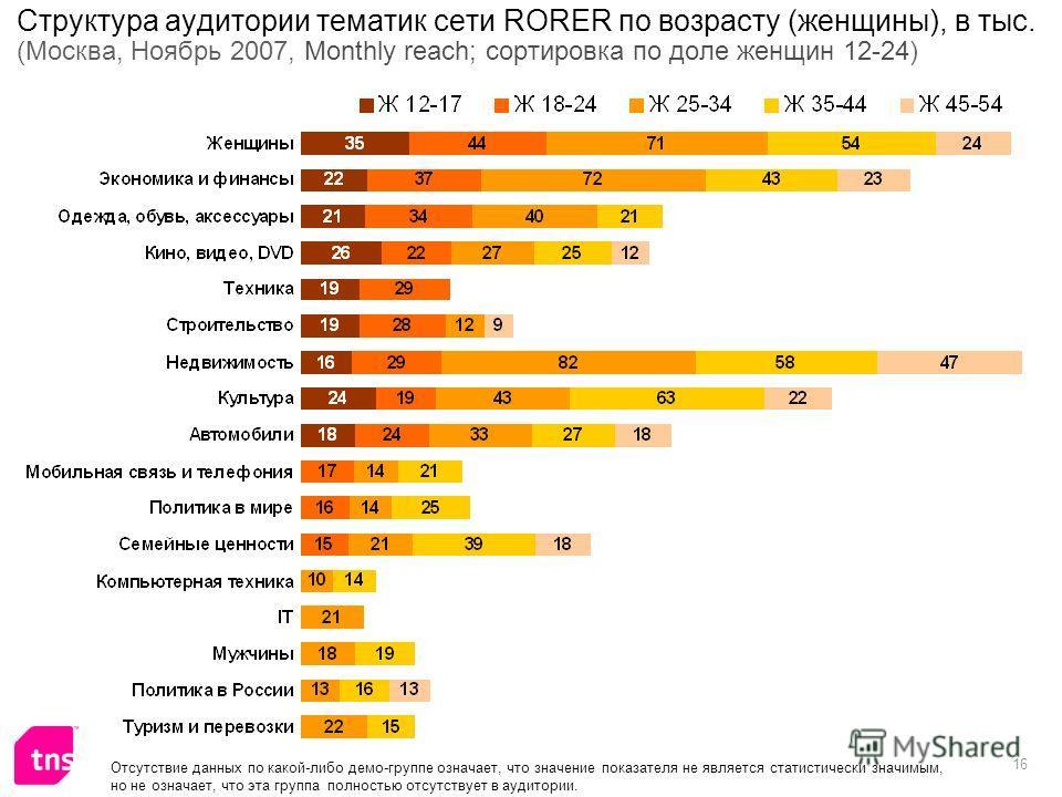 16 Структура аудитории тематик сети RORER по возрасту (женщины), в тыс. (Москва, Ноябрь 2007, Monthly reach; сортировка по доле женщин 12-24) Отсутствие данных по какой-либо демо-группе означает, что значение показателя не является статистически знач