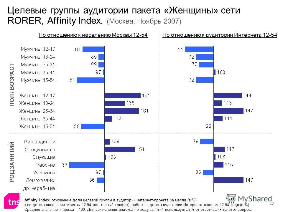 20 Целевые группы аудитории пакета «Женщины» сети RORER, Affinity Index. (Москва, Ноябрь 2007) Affinity Index: отношение доли целевой группы в аудитории интернет-проекта за месяц (в %) к ее доле в населении Москвы 12-54 лет (левый график), либо к ее