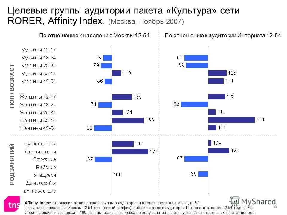 22 Целевые группы аудитории пакета «Культура» сети RORER, Affinity Index. (Москва, Ноябрь 2007) Affinity Index: отношение доли целевой группы в аудитории интернет-проекта за месяц (в %) к ее доле в населении Москвы 12-54 лет (левый график), либо к ее