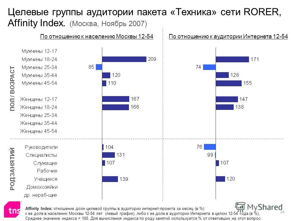 24 Целевые группы аудитории пакета «Техника» сети RORER, Affinity Index. (Москва, Ноябрь 2007) Affinity Index: отношение доли целевой группы в аудитории интернет-проекта за месяц (в %) к ее доле в населении Москвы 12-54 лет (левый график), либо к ее