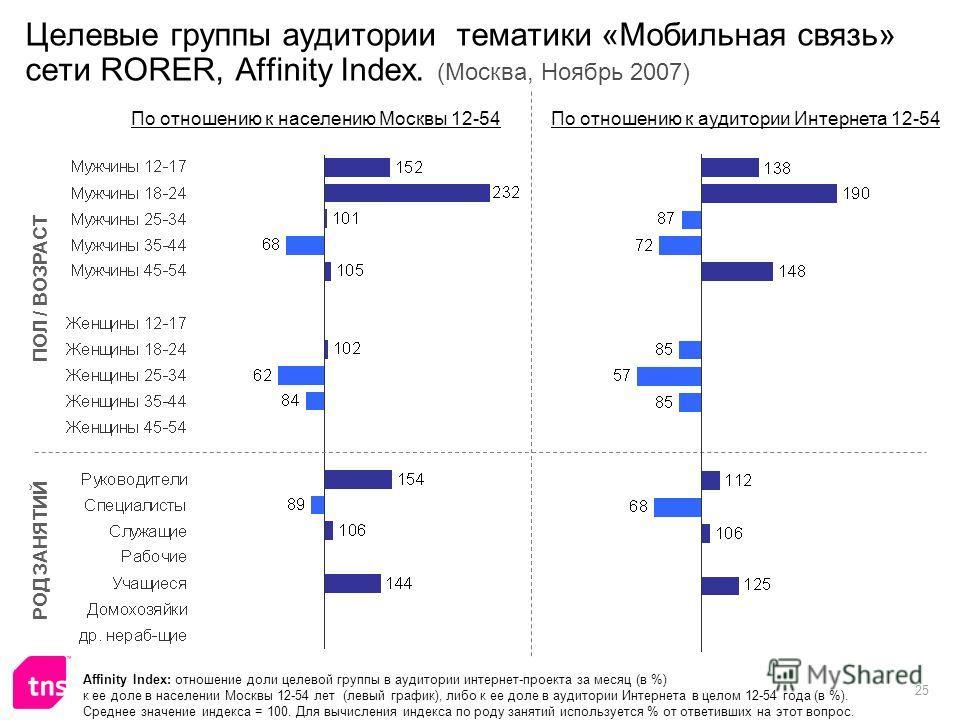 25 Целевые группы аудитории тематики «Мобильная связь» сети RORER, Affinity Index. (Москва, Ноябрь 2007) Affinity Index: отношение доли целевой группы в аудитории интернет-проекта за месяц (в %) к ее доле в населении Москвы 12-54 лет (левый график),