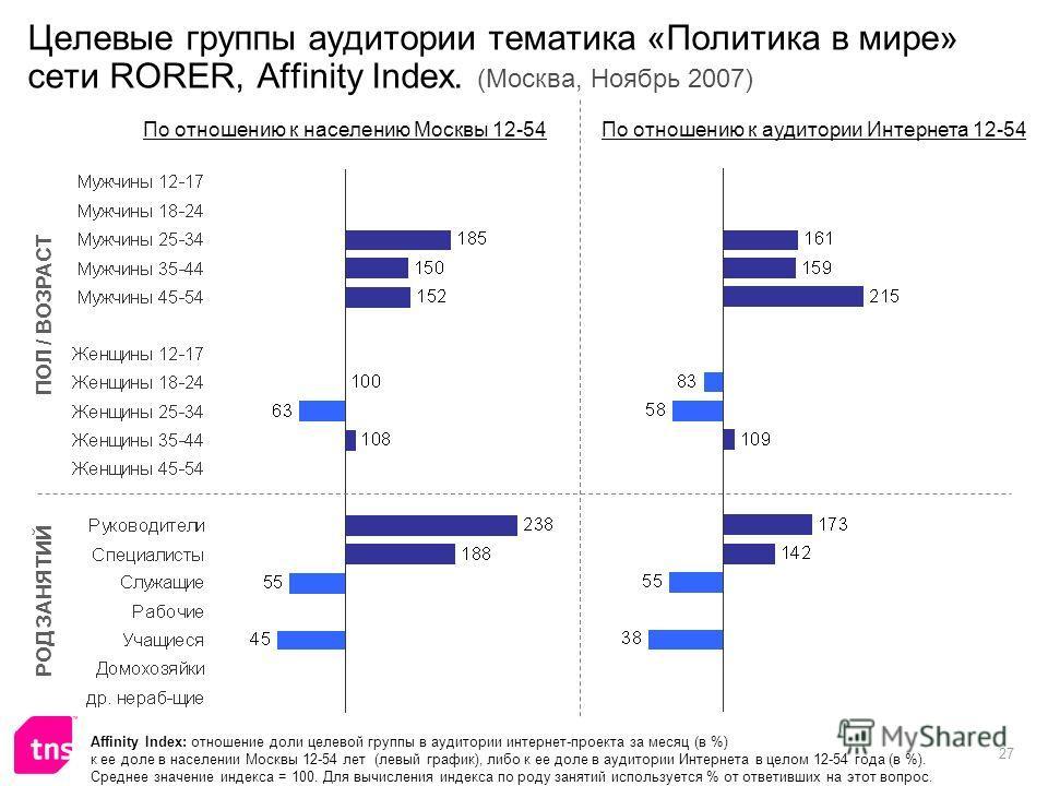 27 Целевые группы аудитории тематика «Политика в мире» сети RORER, Affinity Index. (Москва, Ноябрь 2007) Affinity Index: отношение доли целевой группы в аудитории интернет-проекта за месяц (в %) к ее доле в населении Москвы 12-54 лет (левый график),