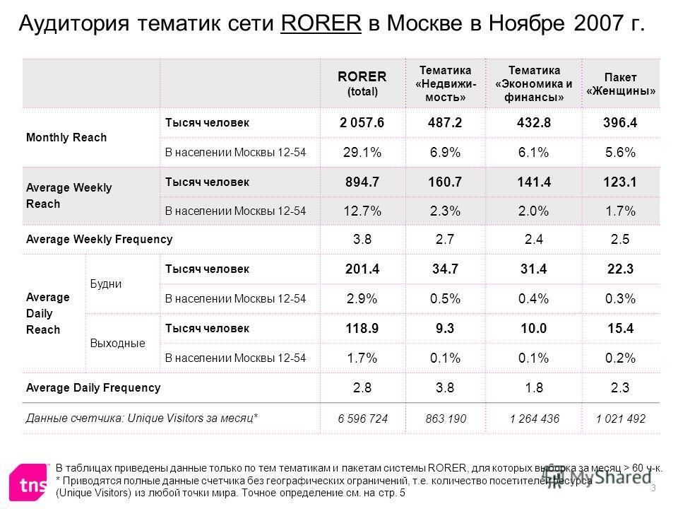 3 Аудитория тематик сети RORER в Москве в Ноябре 2007 г. RORER (total) Тематика «Недвижи- мость» Тематика «Экономика и финансы» Пакет «Женщины» Monthly Reach Тысяч человек 2 057.6487.2432.8396.4 В населении Москвы 12-54 29.1%6.9%6.1%5.6% Average Week
