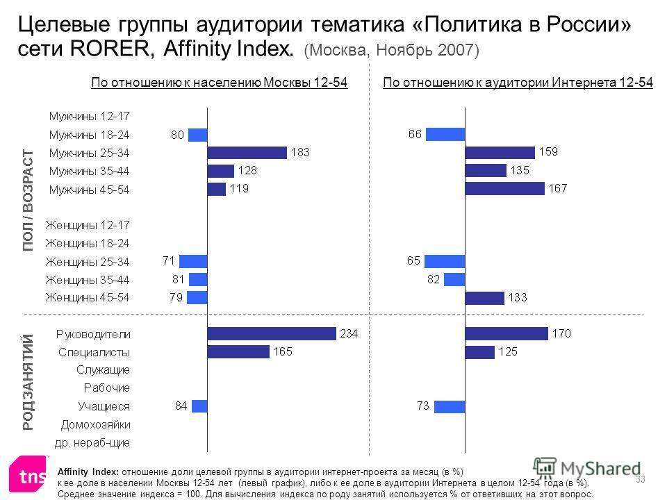 33 Целевые группы аудитории тематика «Политика в России» сети RORER, Affinity Index. (Москва, Ноябрь 2007) Affinity Index: отношение доли целевой группы в аудитории интернет-проекта за месяц (в %) к ее доле в населении Москвы 12-54 лет (левый график)