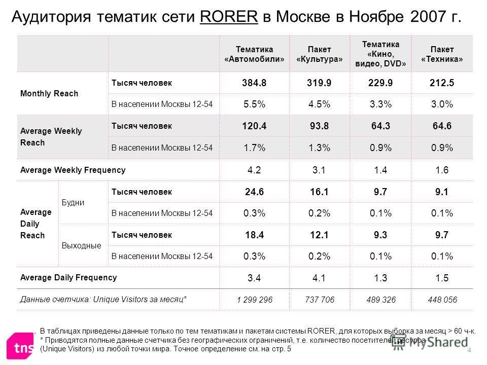 4 Аудитория тематик сети RORER в Москве в Ноябре 2007 г. Тематика «Автомобили» Пакет «Культура» Тематика «Кино, видео, DVD» Пакет «Техника» Monthly Reach Тысяч человек 384.8319.9229.9212.5 В населении Москвы 12-54 5.5%4.5%3.3%3.0% Average Weekly Reac