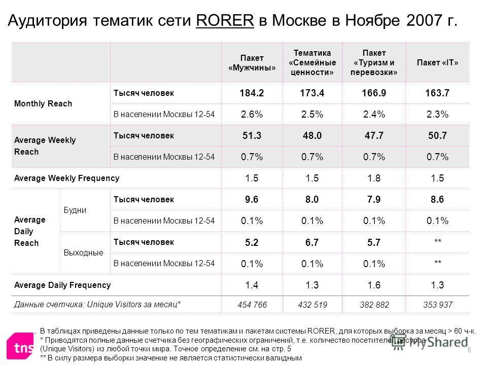 6 Аудитория тематик сети RORER в Москве в Ноябре 2007 г. Пакет «Мужчины» Тематика «Семейные ценности» Пакет «Туризм и перевозки» Пакет «IT» Monthly Reach Тысяч человек 184.2173.4166.9163.7 В населении Москвы 12-54 2.6%2.5%2.4%2.3% Average Weekly Reac