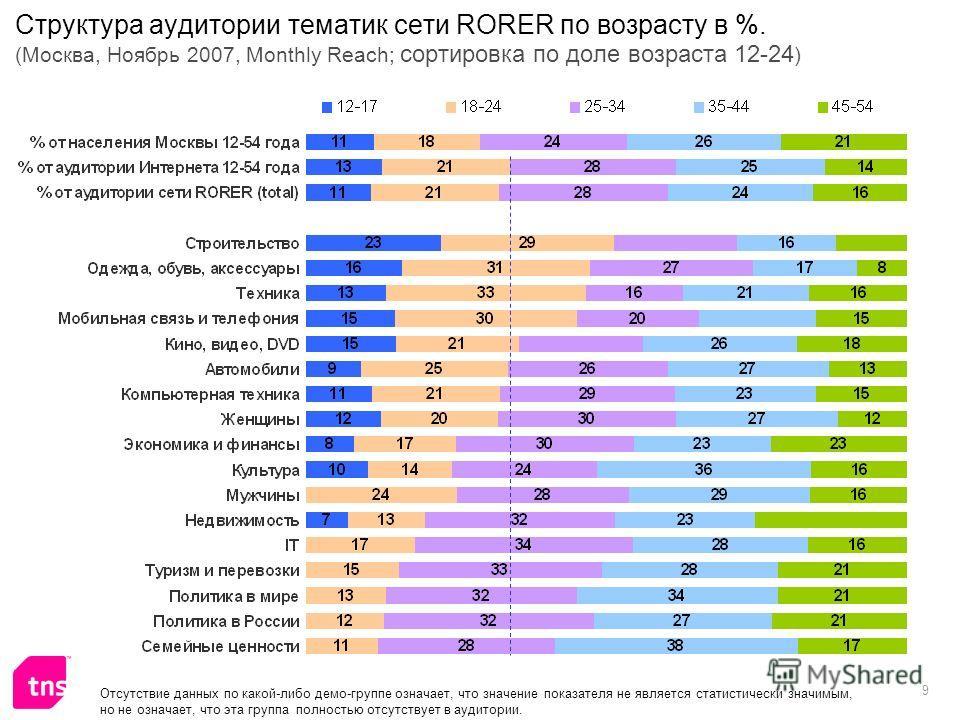 9 Структура аудитории тематик сети RORER по возрасту в %. (Москва, Ноябрь 2007, Monthly Reach; сортировка по доле возраста 12-24 ) Отсутствие данных по какой-либо демо-группе означает, что значение показателя не является статистически значимым, но не