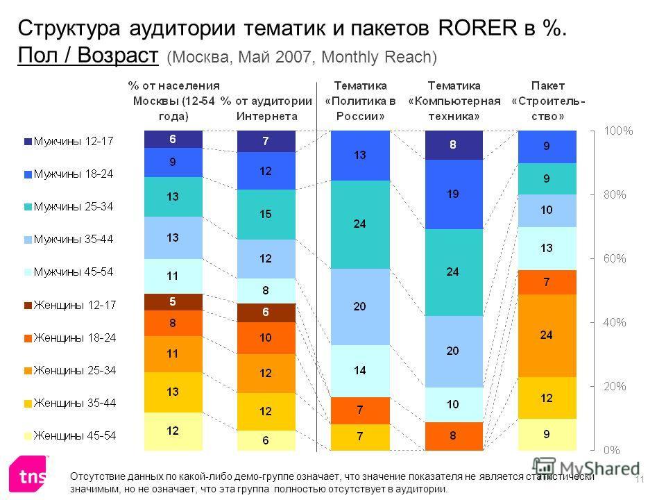 11 Структура аудитории тематик и пакетов RORER в %. Пол / Возраст (Москва, Май 2007, Monthly Reach) Отсутствие данных по какой-либо демо-группе означает, что значение показателя не является статистически значимым, но не означает, что эта группа полно