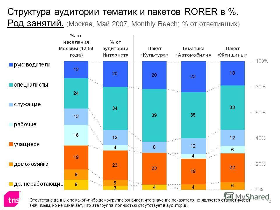 12 Структура аудитории тематик и пакетов RORER в %. Род занятий. (Москва, Май 2007, Monthly Reach; % от ответивших) Отсутствие данных по какой-либо демо-группе означает, что значение показателя не является статистически значимым, но не означает, что